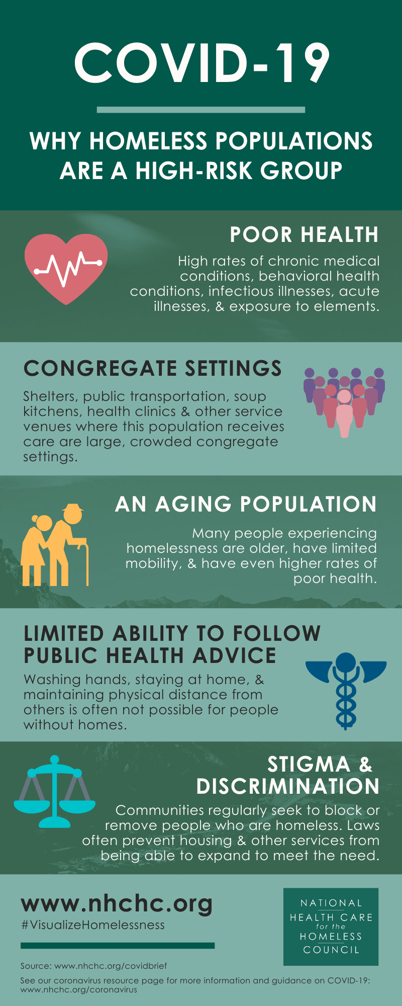 COVID-19 Graphics | National Health Care for the Homeless Council